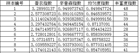 index of diversity