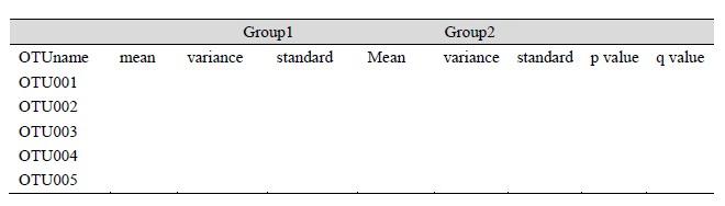 高通量测序分析