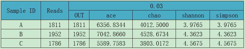 Estimators table