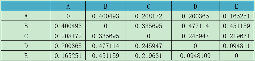 unweighted unifrac distance matrix