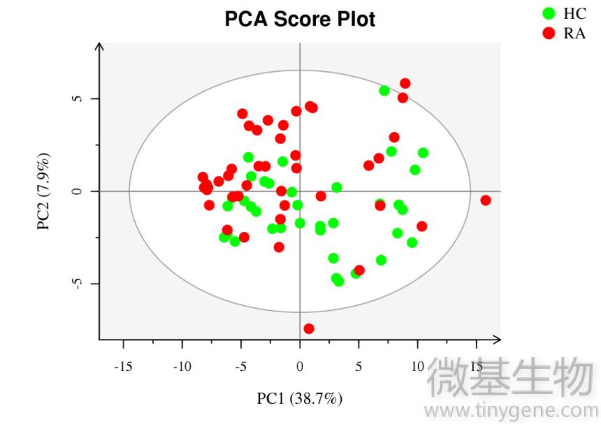 图4,PCA,分析,