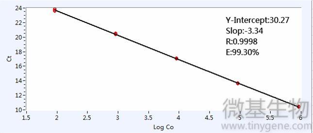 9 标准曲线